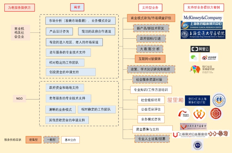 当前上海支持型养老服务供给情况
